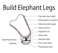 How to construct an artificial leg for elephants.